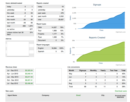 Revenue Share Pipleline Dashboard